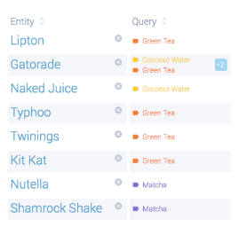 Top brands contributing content about matcha, green tea, and coconut water